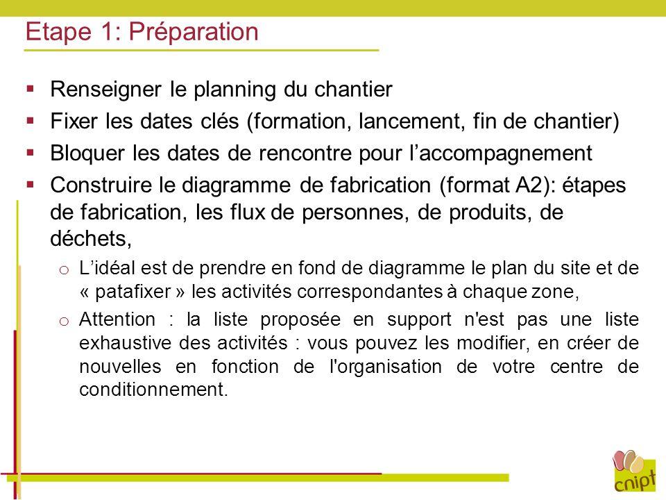 Etape 1: Préparation  Renseigner le planning du chantier  Fixer les dates clés (formation, lancement, fin de chantier)  Bloquer les dates de rencon
