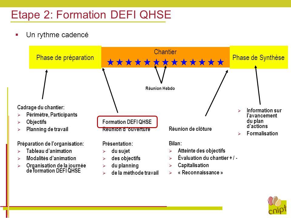 Etape 2: Formation DEFI QHSE Cadrage du chantier:  Périmètre, Participants  Objectifs  Planning de travail Préparation de l'organisation:  Tableau
