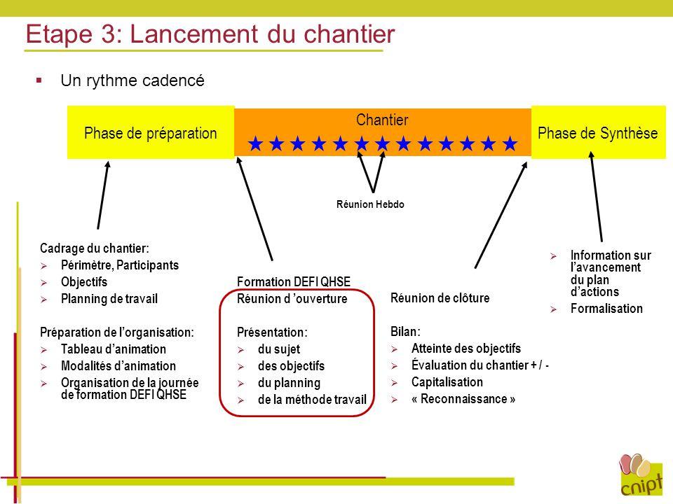 Etape 3: Lancement du chantier Cadrage du chantier:  Périmètre, Participants  Objectifs  Planning de travail Préparation de l'organisation:  Table