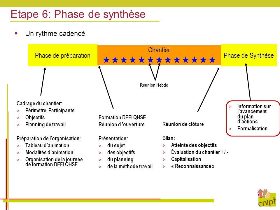 Etape 6: Phase de synthèse Cadrage du chantier:  Périmètre, Participants  Objectifs  Planning de travail Préparation de l'organisation:  Tableau d