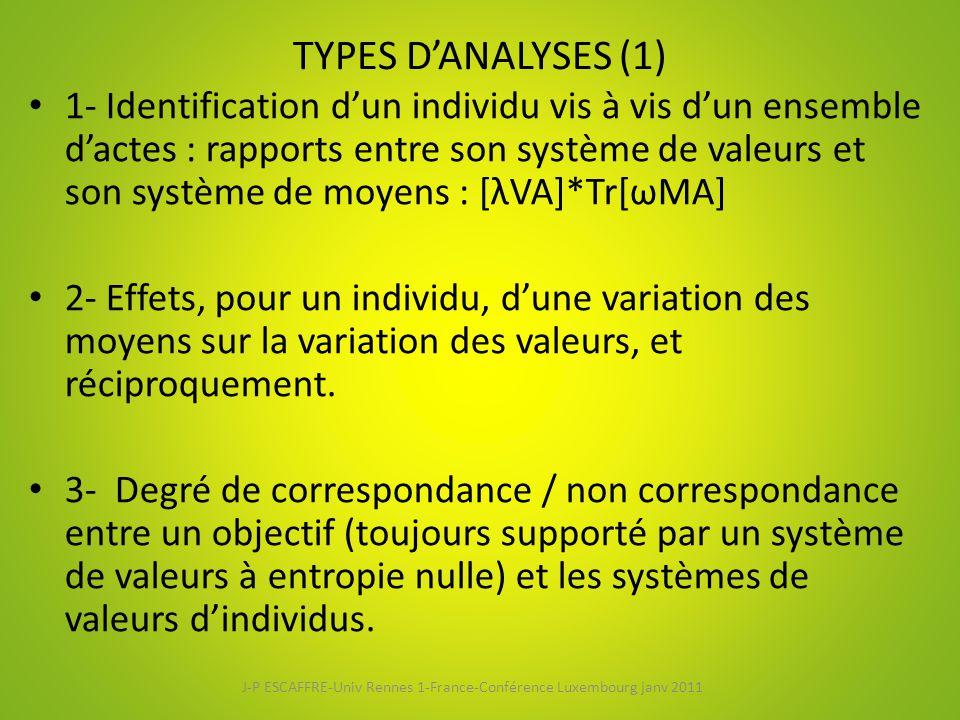 TYPES D'ANALYSES (1) 1- Identification d'un individu vis à vis d'un ensemble d'actes : rapports entre son système de valeurs et son système de moyens : [λVA]*Tr[ωMA] 2- Effets, pour un individu, d'une variation des moyens sur la variation des valeurs, et réciproquement.