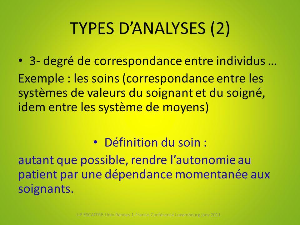 TYPES D'ANALYSES (2) 3- degré de correspondance entre individus … Exemple : les soins (correspondance entre les systèmes de valeurs du soignant et du