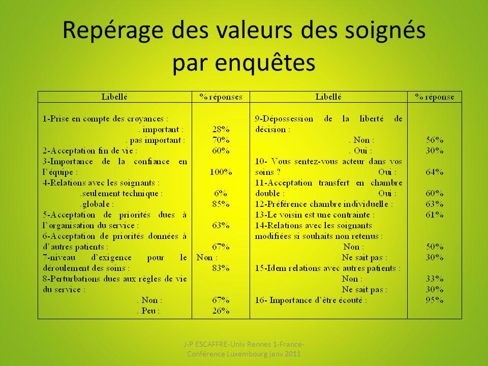 Repérage des valeurs des soignés par enquêtes J-P ESCAFFRE-Univ Rennes 1-France- Conférence Luxembourg janv 2011