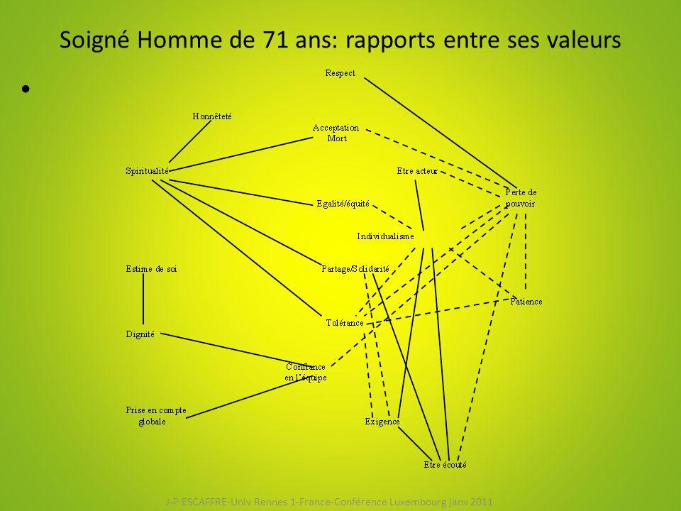 Soigné Homme de 71 ans: rapports entre ses valeurs J-P ESCAFFRE-Univ Rennes 1-France-Conférence Luxembourg janv 2011