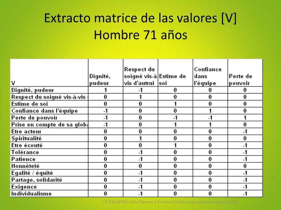Extracto matrice de las valores [V] Hombre 71 años J-P ESCAFFRE-Univ Rennes 1-France-Conférence Luxembourg janv 2011