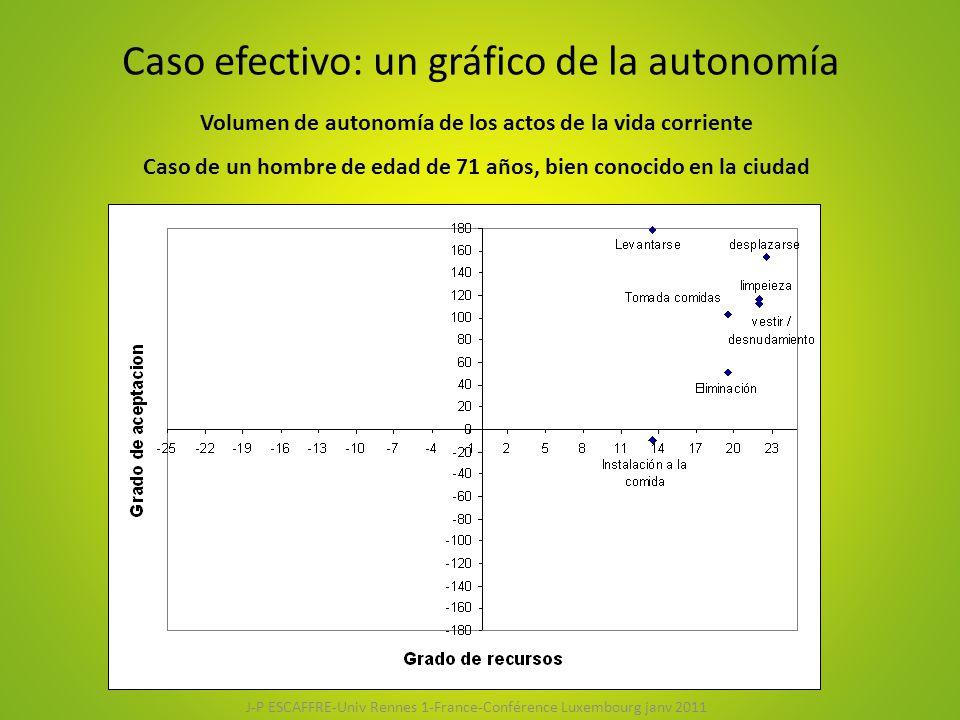 Caso efectivo: un gráfico de la autonomía Volumen de autonomía de los actos de la vida corriente Caso de un hombre de edad de 71 años, bien conocido en la ciudad J-P ESCAFFRE-Univ Rennes 1-France-Conférence Luxembourg janv 2011
