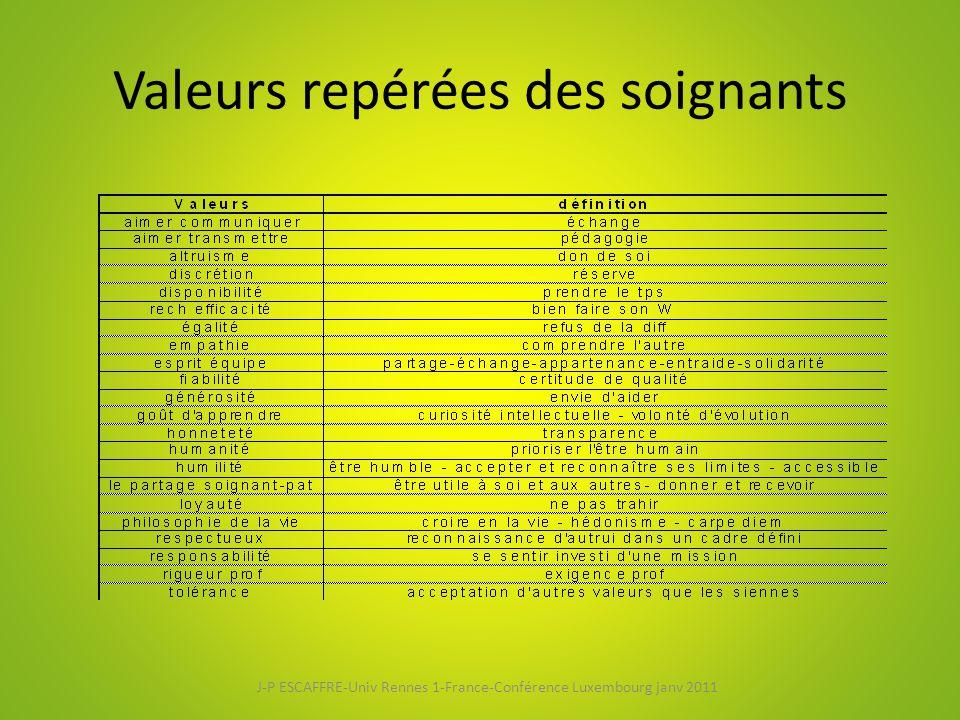 Valeurs repérées des soignants J-P ESCAFFRE-Univ Rennes 1-France-Conférence Luxembourg janv 2011