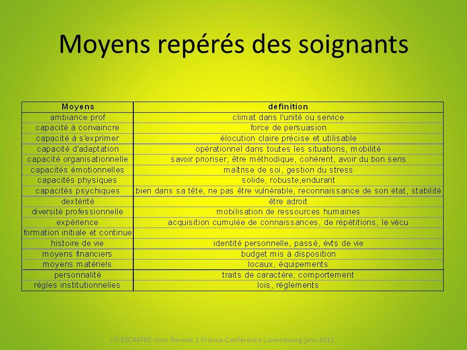 Moyens repérés des soignants J-P ESCAFFRE-Univ Rennes 1-France-Conférence Luxembourg janv 2011