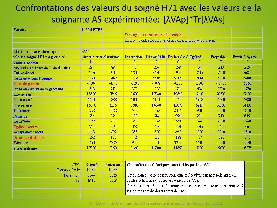 Confrontations des valeurs du soigné H71 avec les valeurs de la soignante AS expérimentée: [λVAp]*Tr[λVAs] J-P ESCAFFRE-Univ Rennes 1-France-Conférence Luxembourg janv 2011