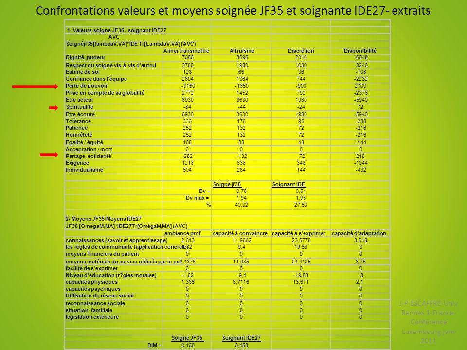 Confrontations valeurs et moyens soignée JF35 et soignante IDE27- extraits 1- Valeurs soigné JF35 / soignant IDE27 AVC Soignéjf35[lambdaV.VA]*IDE Tr[L