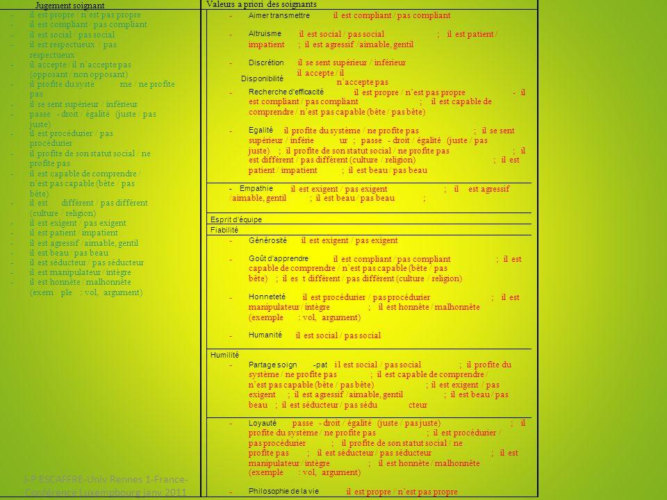 J-P ESCAFFRE-Univ Rennes 1-France- Conférence Luxempbourg janv 2011 Jugement soignant Valeurs a priori des soignants - il est propre / n'est pas propre - il est compliant / pas compliant - il est social / pas social - il est respectueux / pas respectueux - il accepte / il n'accepte pas (opposant / non opposant) - il profite du système / ne profite pas - il se sent supérieur / inférieur - passe-droit / égalité (juste / pas juste) - il est procédurier / pas procédurier - il profite de son statut social / ne profite pas - il est capable de comprendre / n'est pas capable (bête / pas bête) - il est différent / pas différent (culture / religion) - il est exigent / pas exigent - il est patient / impatient - il est agressif /aimable, gentil - il est beau / pas beau - il est séducteur / pas séducteur - il est manipulateur / intègre - il est honnête / malhonnête (exemple : vol, argument) - Aimer transmettre il est compliant / pas compliant - Altruisme il est social / pas social ;il est patient / impatient ;il est agressif /aimable, gentil - Discrétion il se sent supérieur / inférieur Disponibilité il accepte / il n'accepte pas - Recherche d efficacité il est propre / n'est pas propre - il est compliant / pas compliant ;il est capable de comprendre / n'est pas capable (bête / pas bête) - Egalité il profite du système / ne profite pas ;il se sent supérieur / inférieur ;passe-droit / égalité (juste / pas juste) ;il profite de son statut social / ne profite pas ;il est différent / pas différent (culture / religion) ;il est patient / impatient ;il est beau / pas beau - Empathie il est exigent / pas exigent ;ilest agressif /aimable, gentil ;il est beau / pas beau ; Esprit d équipe Fiabilité - Générosité il est exigent / pas exigent - Goût d apprendre il est compliant / pas compliant ;il est capable de comprendre / n'est pas capable (bête / pas bête) ;il est différent / pas différent (culture / religion) - Honneteté il est procédurier / pas procédurier ;il est manipulateur / intègre