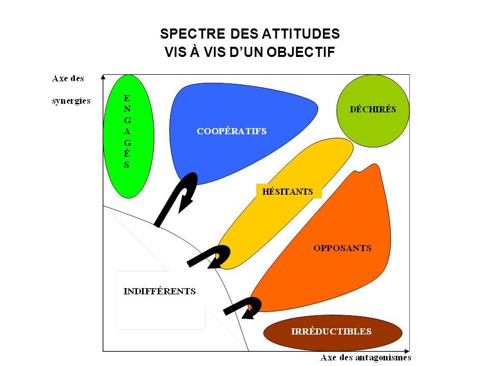 SPECTRE DES ATTITUDES VIS À VIS D'UN OBJECTIF