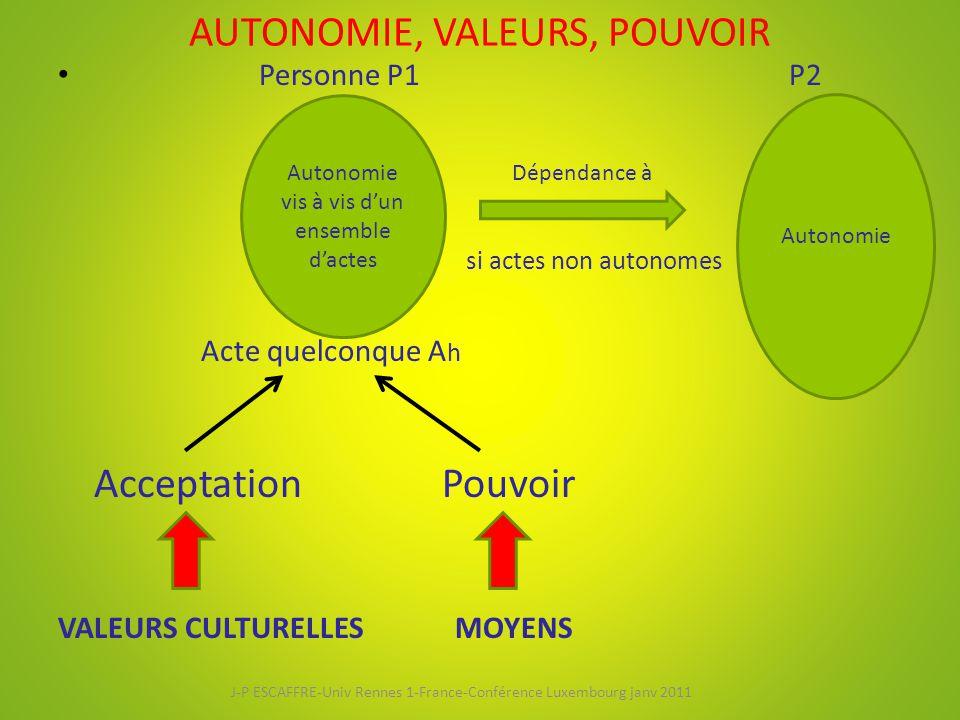 AUTONOMIE, VALEURS, POUVOIR Personne P1 P2 si actes non autonomes Acte quelconque A h AcceptationPouvoir VALEURS CULTURELLES MOYENS Autonomie vis à vis d'un ensemble d'actes Autonomie Dépendance à J-P ESCAFFRE-Univ Rennes 1-France-Conférence Luxembourg janv 2011
