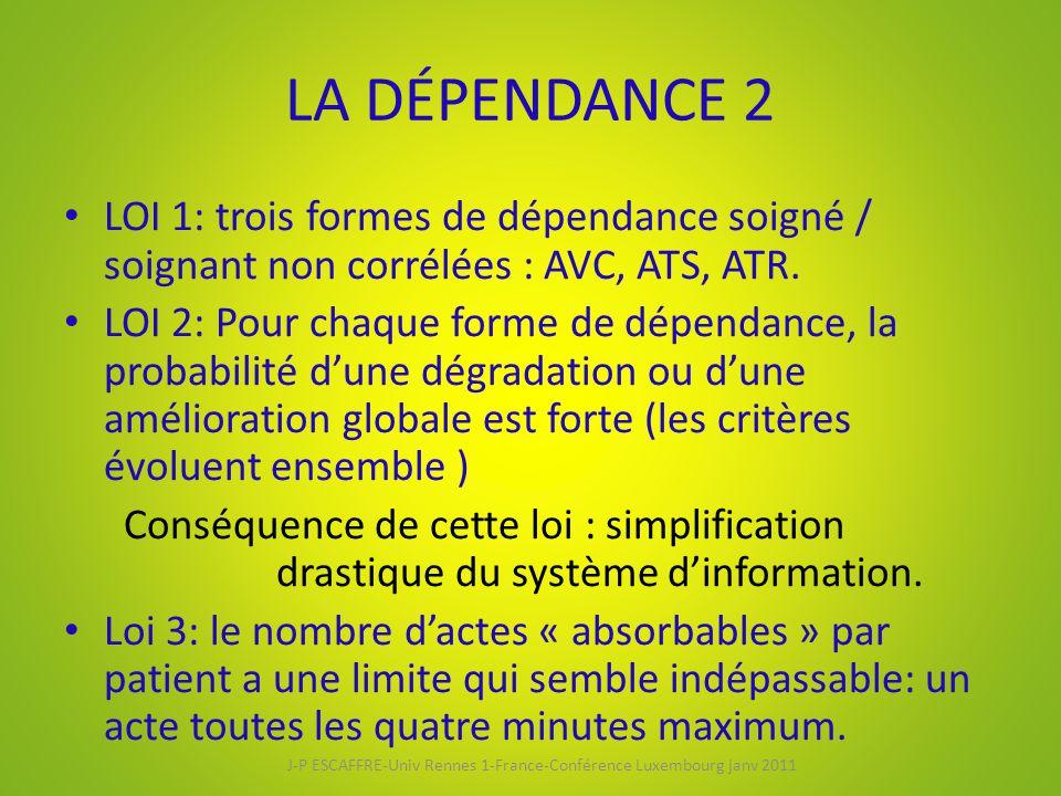 LA DÉPENDANCE 2 LOI 1: trois formes de dépendance soigné / soignant non corrélées : AVC, ATS, ATR. LOI 2: Pour chaque forme de dépendance, la probabil