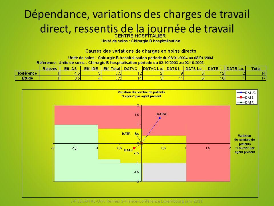 Dépendance, variations des charges de travail direct, ressentis de la journée de travail J-P ESCAFFRE-Univ Rennes 1-France-Conférence Luxembourg janv