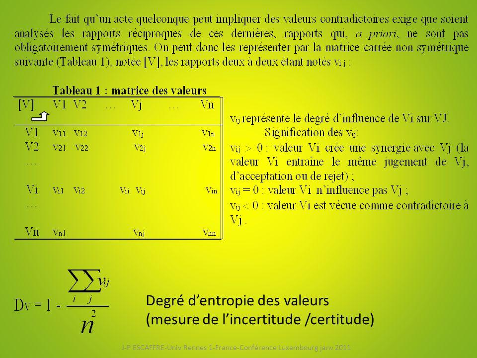 Degré d'entropie des valeurs (mesure de l'incertitude /certitude) J-P ESCAFFRE-Univ Rennes 1-France-Conférence Luxembourg janv 2011