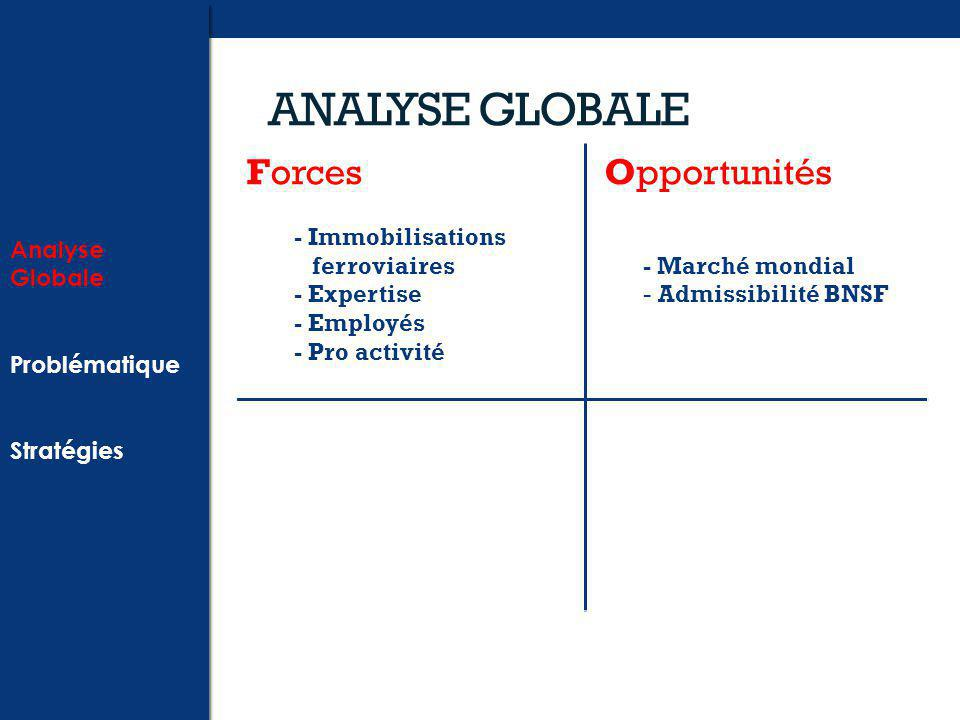 ANALYSE GLOBALE Forces - Immobilisations ferroviaires - Expertise - Employés - Pro activité Opportunités - Marché mondial - Admissibilité BNSF Analyse Globale Problématique Stratégies Analyse Globale Problématique Stratégies