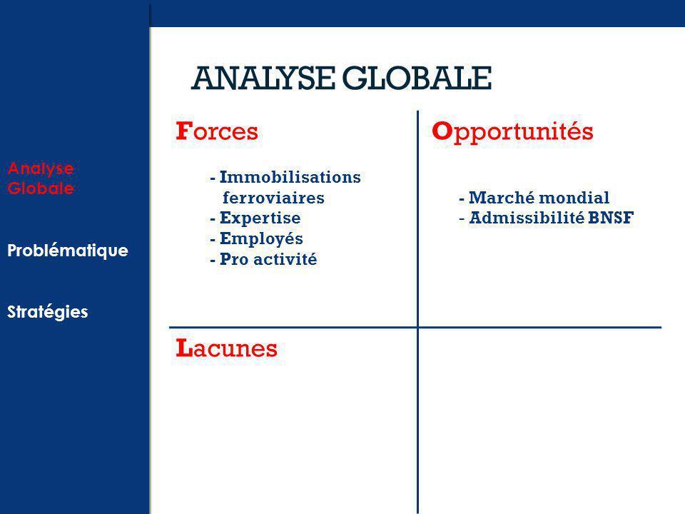 ANALYSE GLOBALE Forces - Immobilisations ferroviaires - Expertise - Employés - Pro activité Opportunités - Marché mondial - Admissibilité BNSF Lacunes Analyse Globale Problématique Stratégies Analyse Globale Problématique Stratégies