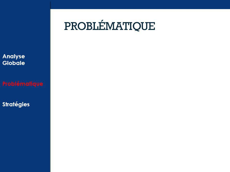 PROBLÉMATIQUE Analyse Globale Problématique Stratégies Analyse Globale Problématique Stratégies