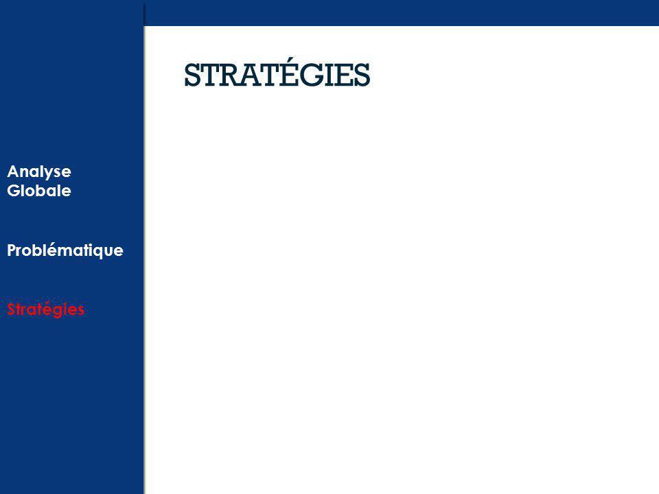 STRATÉGIES Analyse Globale Problématique Stratégies Analyse Globale Problématique Stratégies