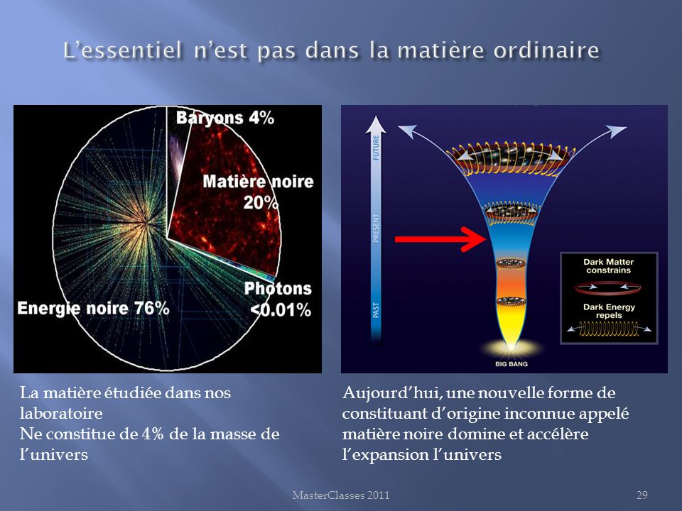 MasterClasses 201129 La matière étudiée dans nos laboratoire Ne constitue de 4% de la masse de l'univers Aujourd'hui, une nouvelle forme de constituan