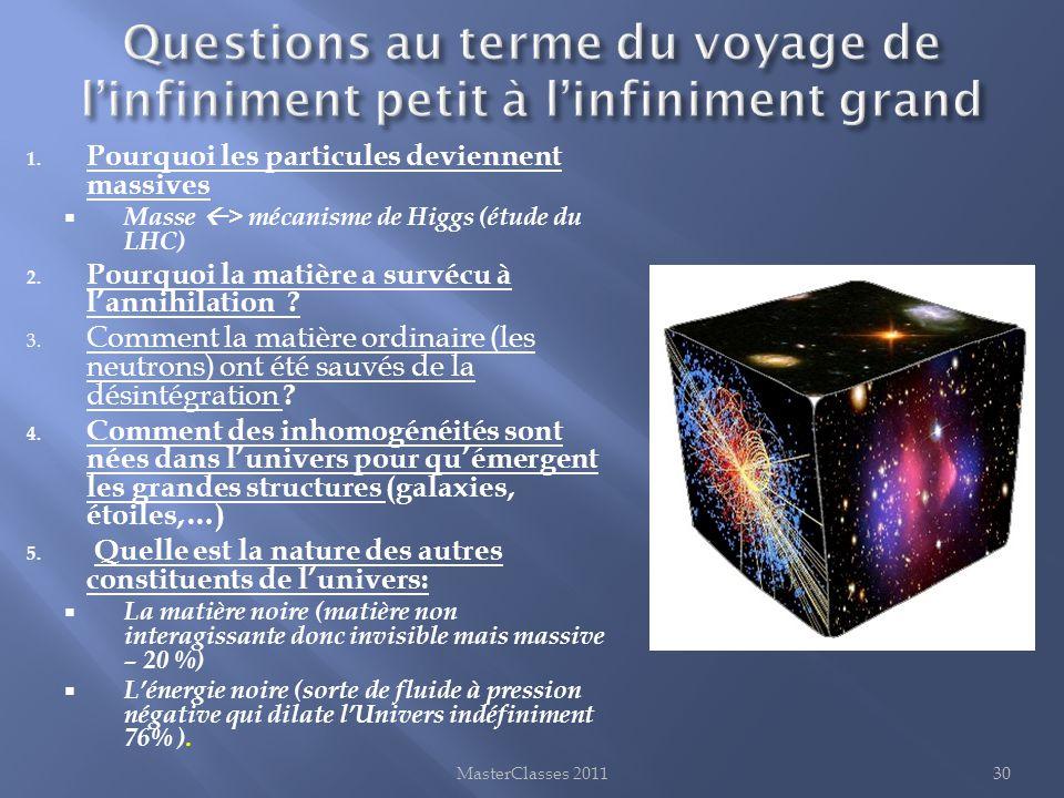 1. Pourquoi les particules deviennent massives  Masse  > mécanisme de Higgs (étude du LHC) 2. Pourquoi la matière a survécu à l'annihilation ? 3. Co