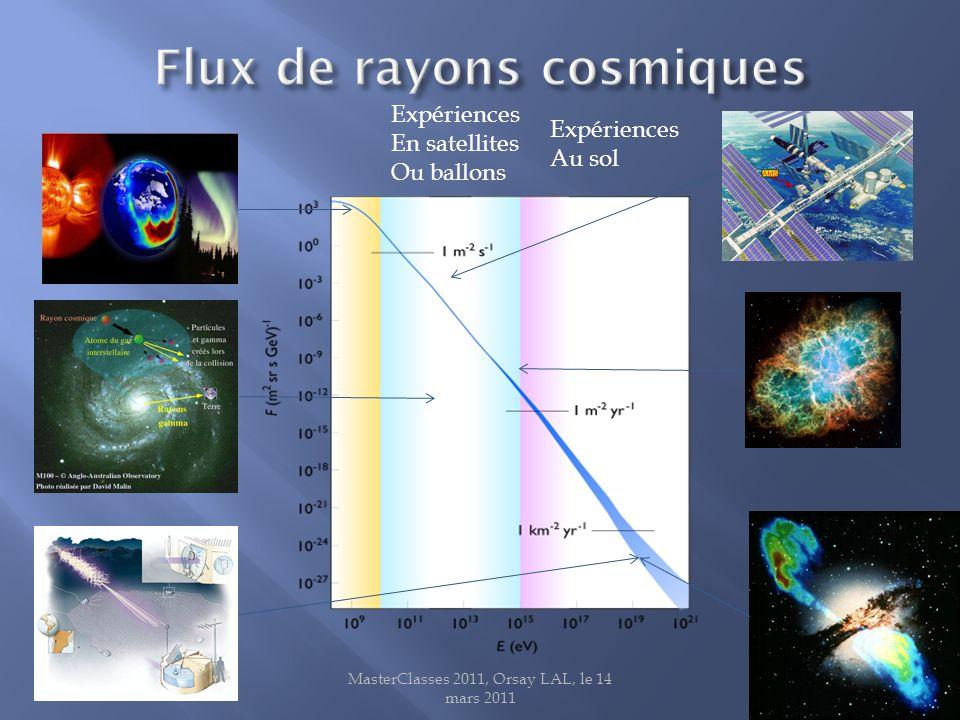 MasterClasses 2011, Orsay LAL, le 14 mars 201113 Expériences En satellites Ou ballons Expériences Au sol