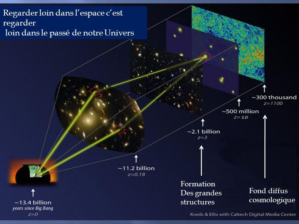 MasterClasses 2011, Orsay LAL, le 14 mars 201120 Regarder loin dans l'espace c'est regarder loin dans le passé de notre Univers Fond diffus cosmologique Formation Des grandes structures