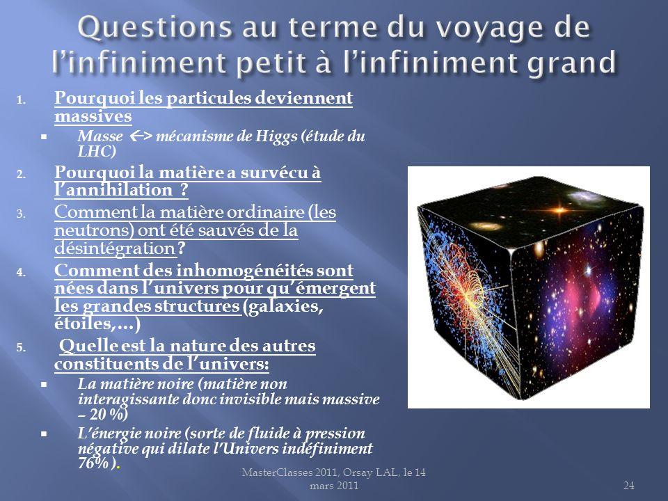 1.Pourquoi les particules deviennent massives  Masse  > mécanisme de Higgs (étude du LHC) 2.