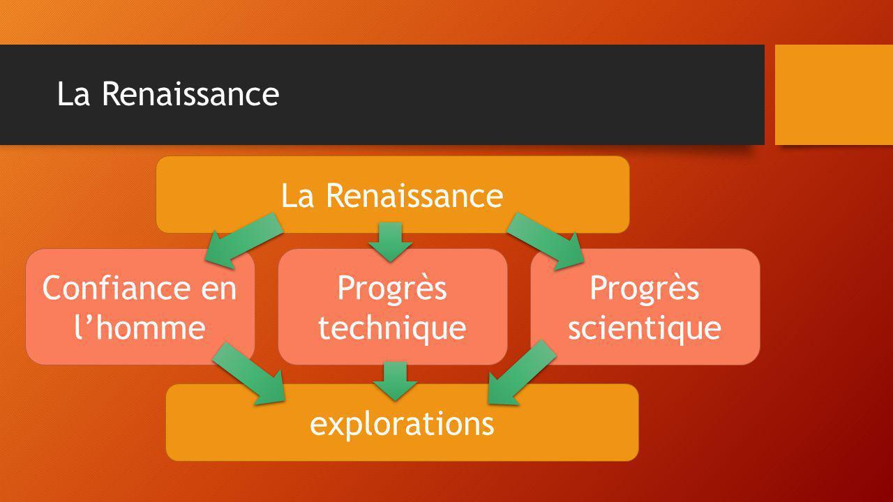La Renaissance Confiance en l'homme Progrès technique Progrès scientique explorations