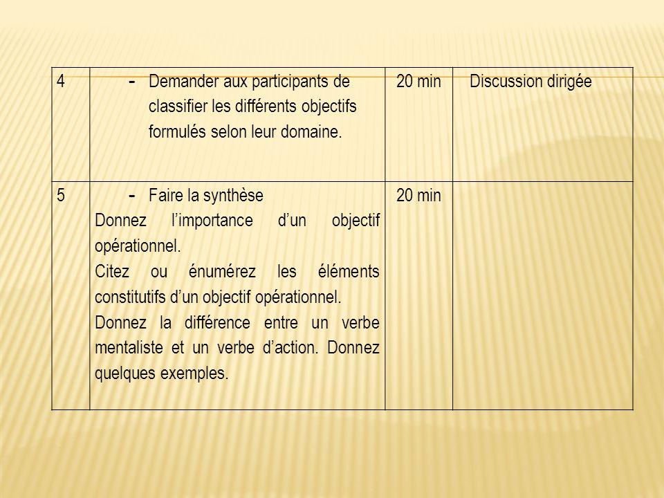 4 - Demander aux participants de classifier les différents objectifs formulés selon leur domaine. 20 minDiscussion dirigée 5 - Faire la synthèse Donne