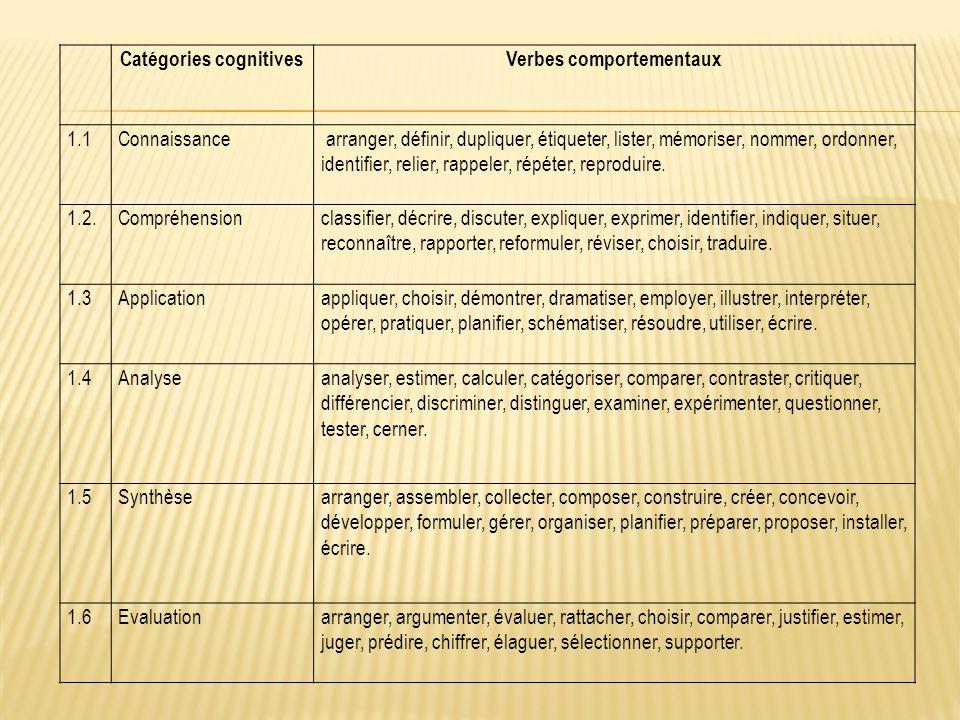 Catégories cognitivesVerbes comportementaux 1.1Connaissance arranger, définir, dupliquer, étiqueter, lister, mémoriser, nommer, ordonner, identifier, relier, rappeler, répéter, reproduire.