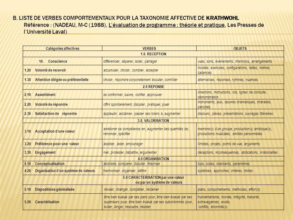 B. LISTE DE VERBES COMPORTEMENTAUX POUR LA TAXONOMIE AFFECTIVE DE KRATHWOHL Référence : (NADEAU, M-C (1988), L'évaluation de programme : théorie et pr