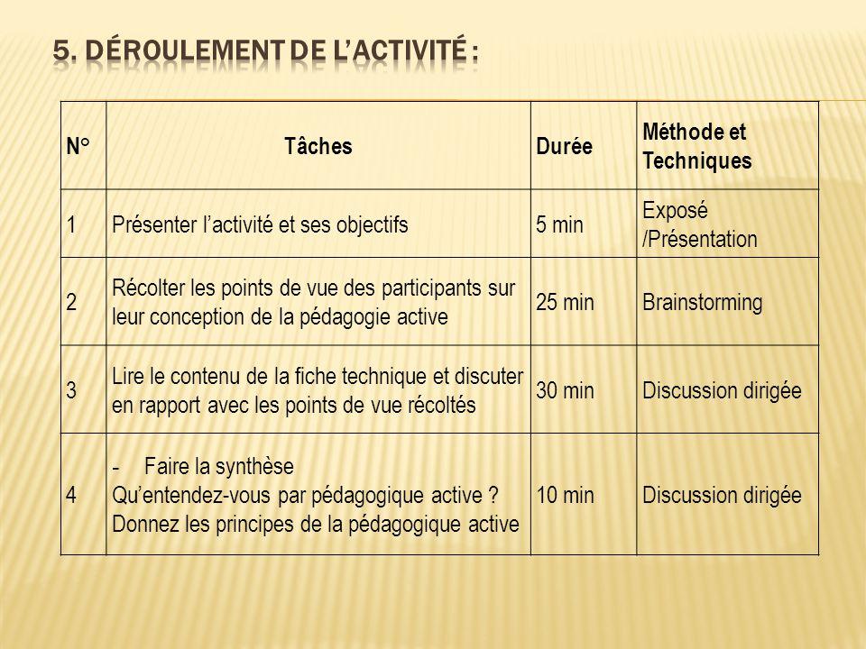 FICHE TECHNIQUE 1.1 PRINCIPES DE BASE DE LA PEDAGOGIE ACTIVE Qu'est-ce que la pédagogie active .