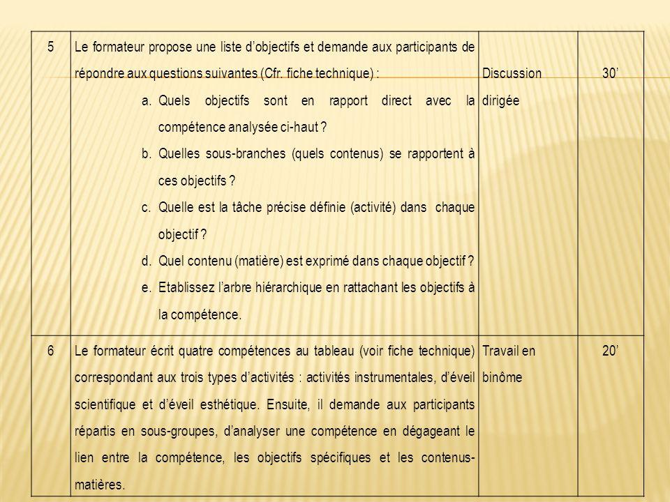 5 Le formateur propose une liste d'objectifs et demande aux participants de répondre aux questions suivantes (Cfr.