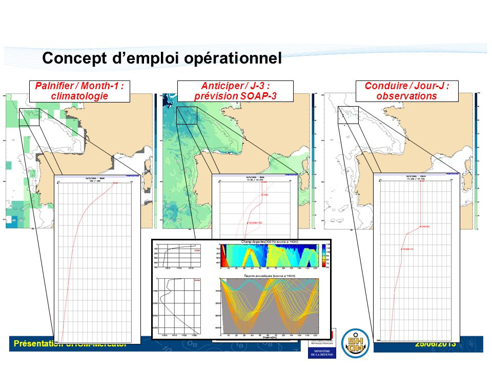 Présentation SHOM-Mercator25/06/2013 Concept d'emploi opérationnel Conduire / Jour-J : observations Palnifier / Month-1 : climatologie Anticiper / J-3