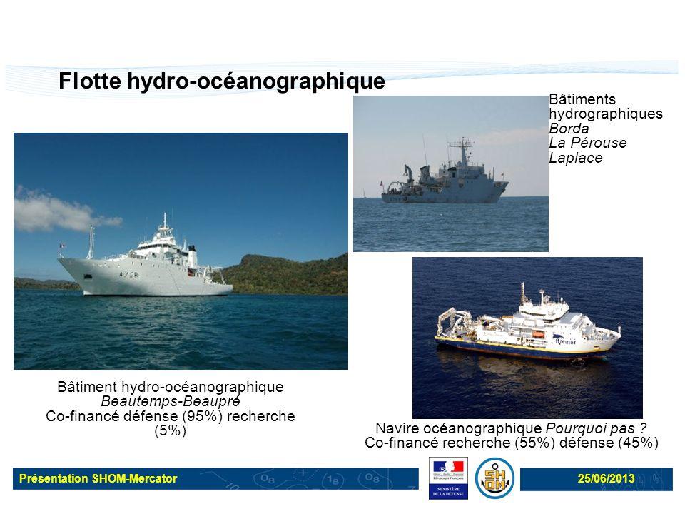Présentation SHOM-Mercator25/06/2013 Flotte hydro-océanographique Bâtiment hydro-océanographique Beautemps-Beaupré Co-financé défense (95%) recherche