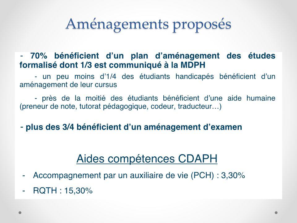 Aménagements proposés