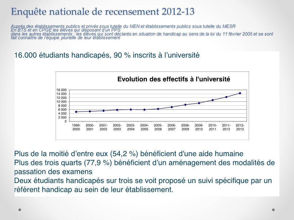 Enquête nationale de recensement 2012-13 Auprès des établissements publics et privés sous tutelle du MEN et établissements publics sous tutelle du MES