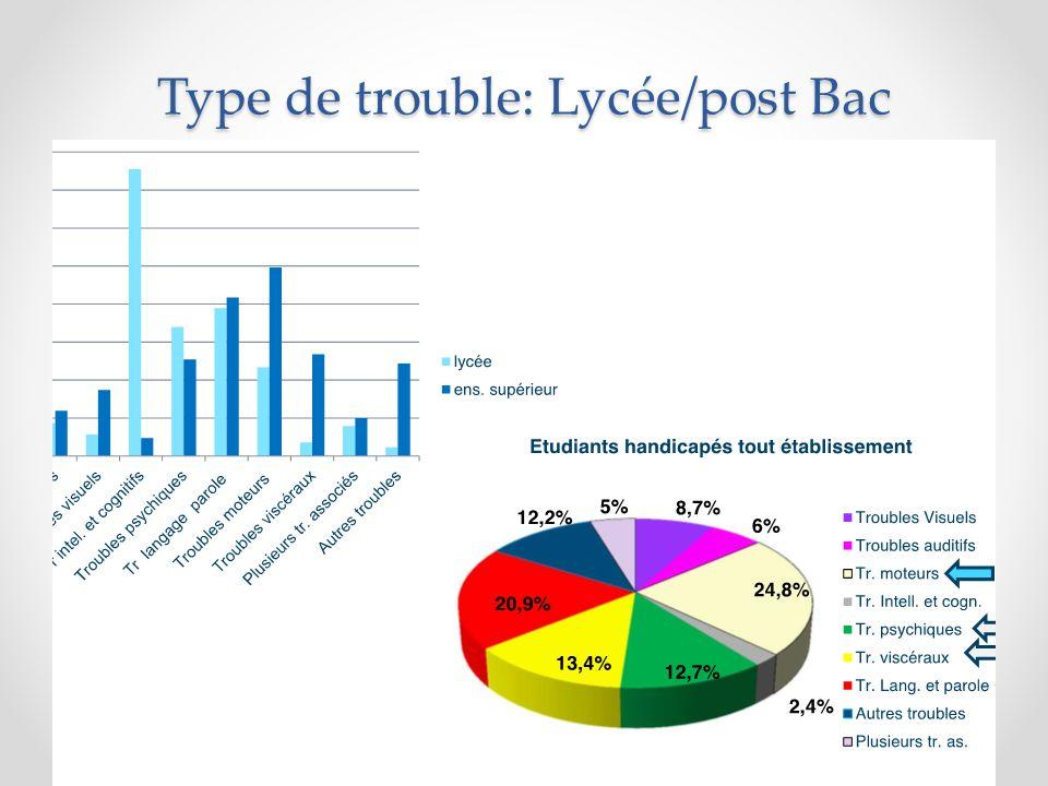Type de trouble: Lycée/post Bac