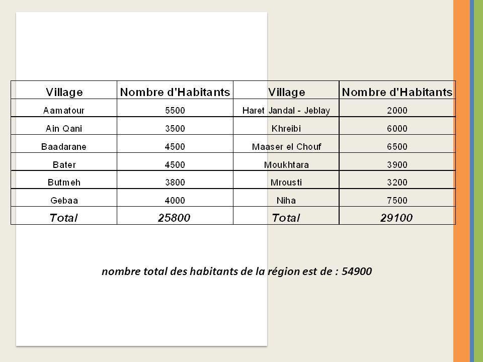 nombre total des habitants de la région est de : 54900