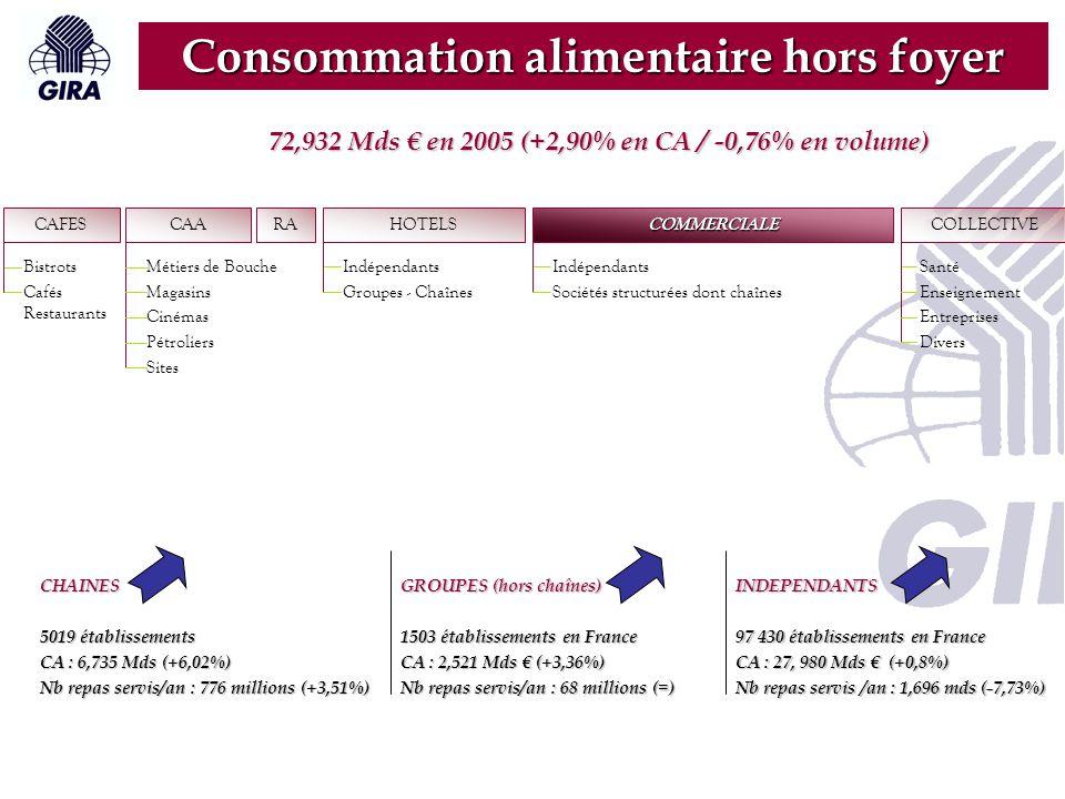 RA CAFES Bistrots Cafés Restaurants CAA Métiers de Bouche Magasins Cinémas Pétroliers Sites HOTELS Indépendants Groupes - Chaînes COLLECTIVE Santé Enseignement Entreprises Divers COMMERCIALE Indépendants Sociétés structurées dont chaînes Consommation alimentaire hors foyer 77 000 établissements en France Chiffre d'Affaires : 16,13 Mds € (-1,98%) Nombre de repas servis par an : 4,225 Mds 23% du marché de la CHD 72,932 Mds € en 2005 (+2,90% en CA / -0,76% en volume)