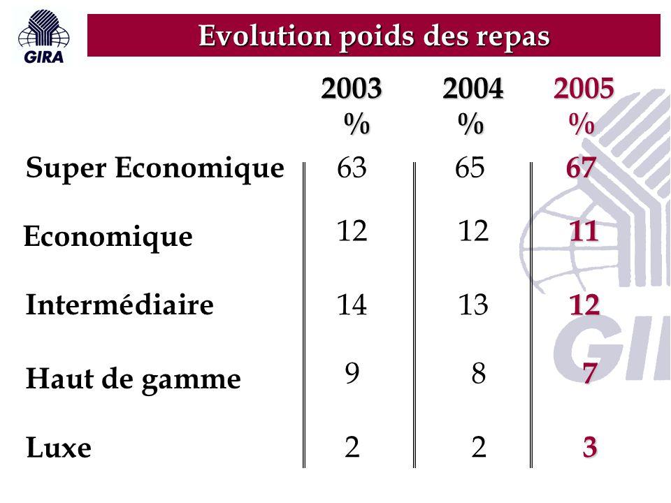 2003 %2004 %2005 % Evolution poids des repas Super Economique 636567 Economique Intermédiaire Haut de gamme Luxe 12 11 141312 9 2 2 3 8 7