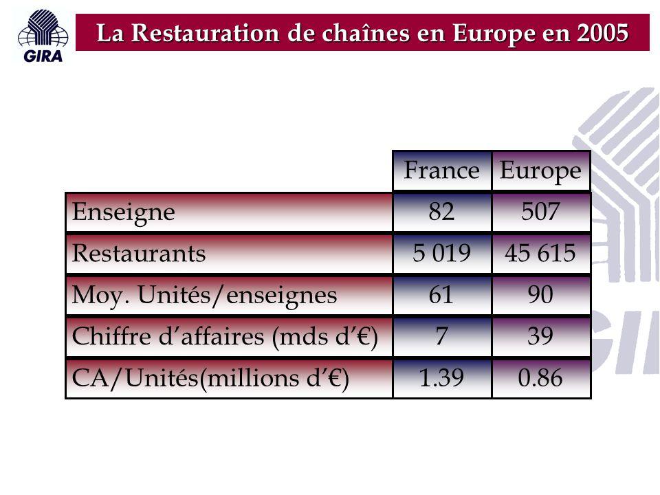 La Restauration de chaînes en Europe en 2005 Enseigne Restaurants Moy. Unités/enseignes Chiffre d'affaires (mds d'€) CA/Unités(millions d'€) France 82