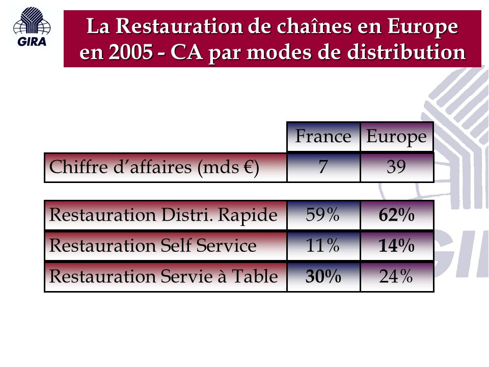 La Restauration de chaînes en Europe en 2005 - CA par modes de distribution Chiffre d'affaires (mds €) Restauration Distri.