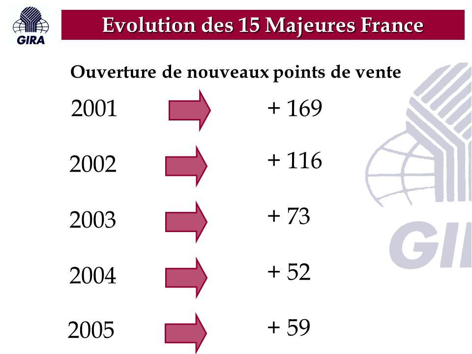 2001 Ouverture de nouveaux points de vente + 169 2002 + 116 2003 + 73 2004 + 52 2005 + 59 Evolution des 15 Majeures France