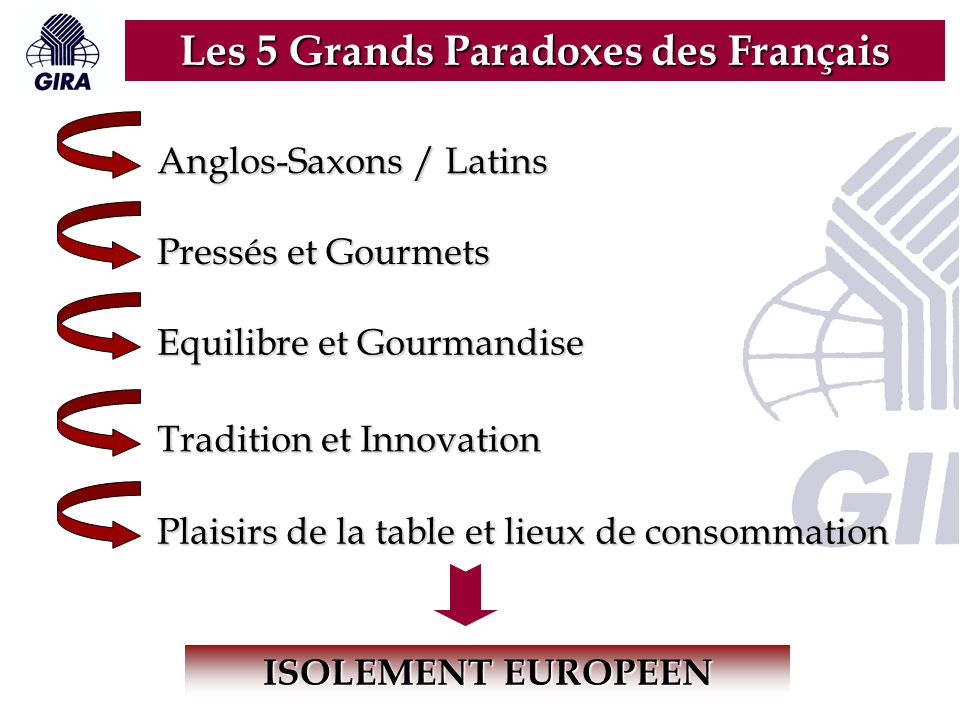 Anglos-Saxons / Latins Pressés et Gourmets Equilibre et Gourmandise Tradition et Innovation Plaisirs de la table et lieux de consommation ISOLEMENT EU