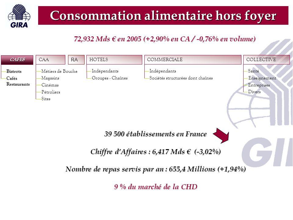 RA CAFES Bistrots Cafés Restaurants CAA Métiers de Bouche Magasins Cinémas Pétroliers Sites HOTELS Indépendants Groupes - Chaînes COLLECTIVE Santé Enseignement Entreprises Divers COMMERCIALE Indépendants Sociétés structurées dont chaînes Consommation alimentaire hors foyer 27 600 établissements en France Chiffre d'Affaires : 8,254 Mds € (+12,09%) Nombre de repas servis par an : 1,304 Mds (+9,95%) 11% du marché de la CHD 72,932 Mds € en 2005 (+2,90% en CA / -0,76% en volume)
