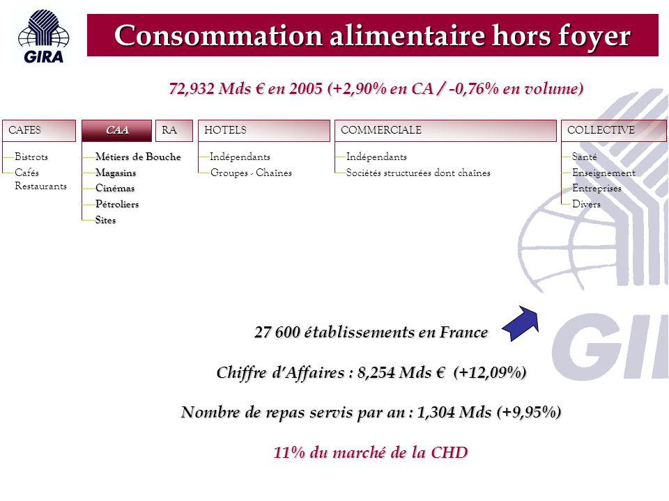 RA CAFES Bistrots Cafés Restaurants CAA Métiers de Bouche Magasins Cinémas Pétroliers Sites HOTELS Indépendants Groupes - Chaînes COLLECTIVE Santé Enseignement Entreprises Divers COMMERCIALE Indépendants Sociétés structurées dont chaînes Consommation alimentaire hors foyer Chiffre d'Affaires : 0,843 Mds € Nombre de repas servis par an : 200,7 Millions 1 % du marché de la CHD 72,932 Mds € en 2005 (+2,90% en CA / -0,76% en volume)