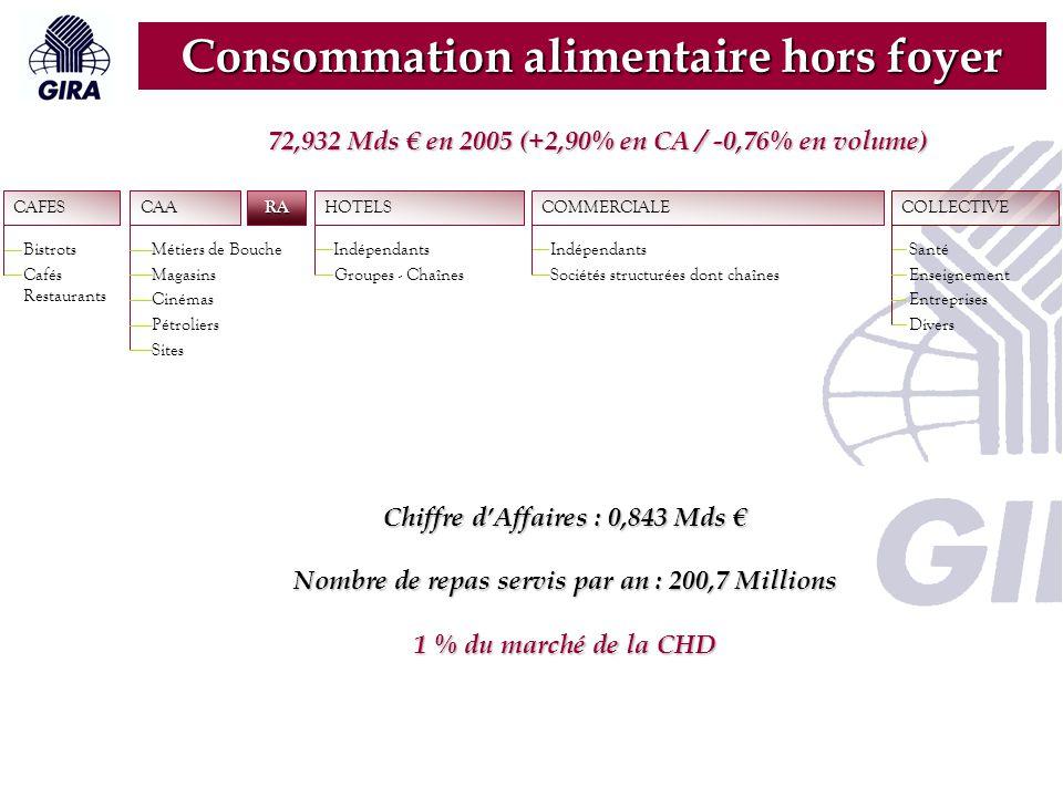 RA CAFES Bistrots Cafés Restaurants CAA Métiers de Bouche Magasins Cinémas Pétroliers Sites HOTELS Indépendants Groupes - Chaînes COLLECTIVE Santé Enseignement Entreprises Divers COMMERCIALE Indépendants Sociétés structurées dont chaînes Consommation alimentaire hors foyer 17 120 établissements en France Chiffre d'Affaires : 4,05 Mds € (+6,29%) Nombre de repas servis par an : 200 Millions (+4,16%) 6% du marché de la CHD 72,932 Mds € en 2005 (+2,90% en CA / -0,76% en volume)